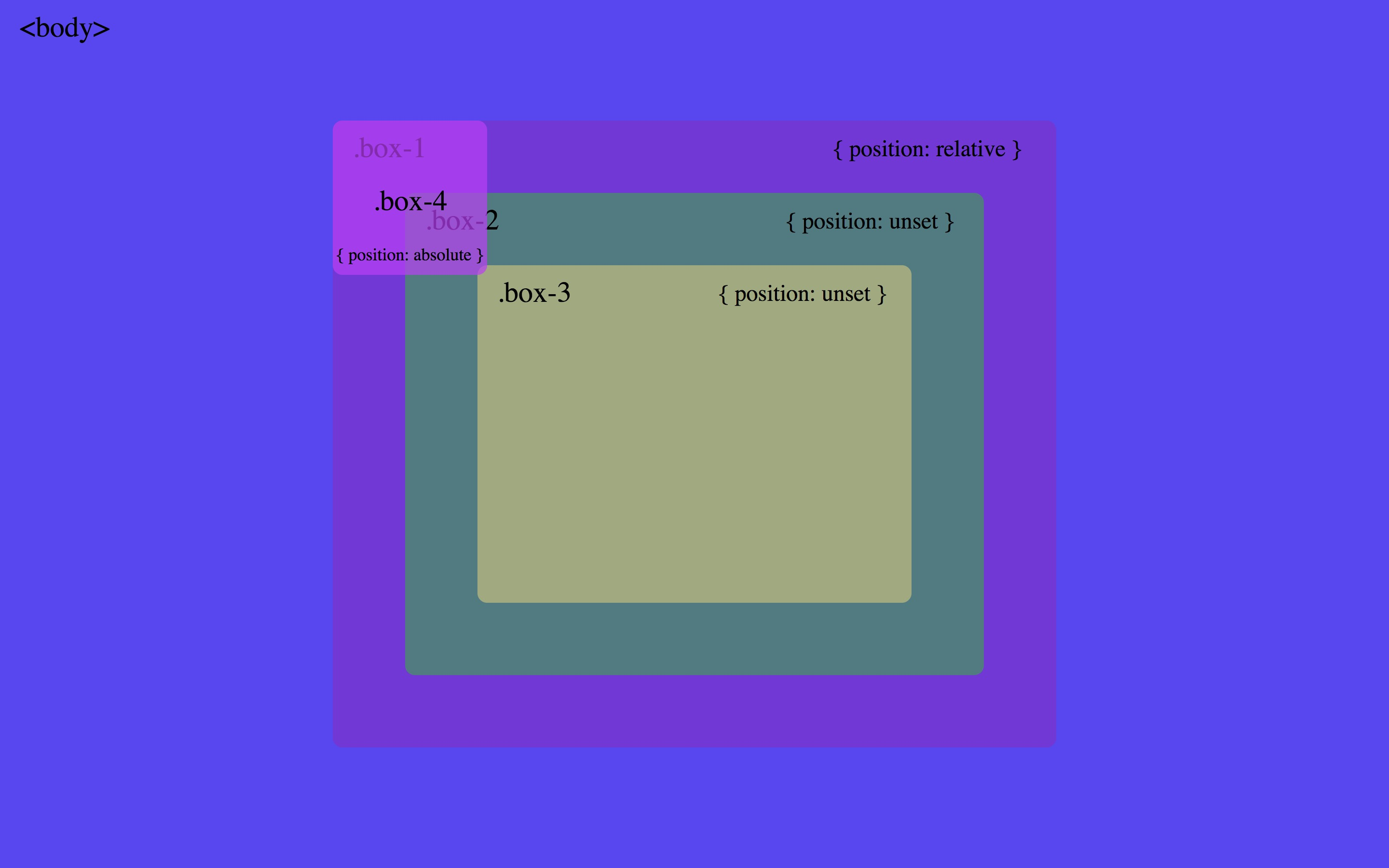 Understanding CSS Position Absolute for good